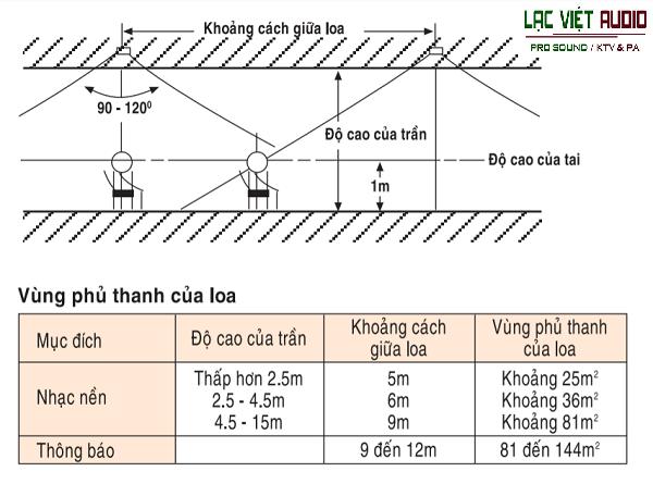 Cách bố trí loa cho thiết kế hệ thống loa âm trần